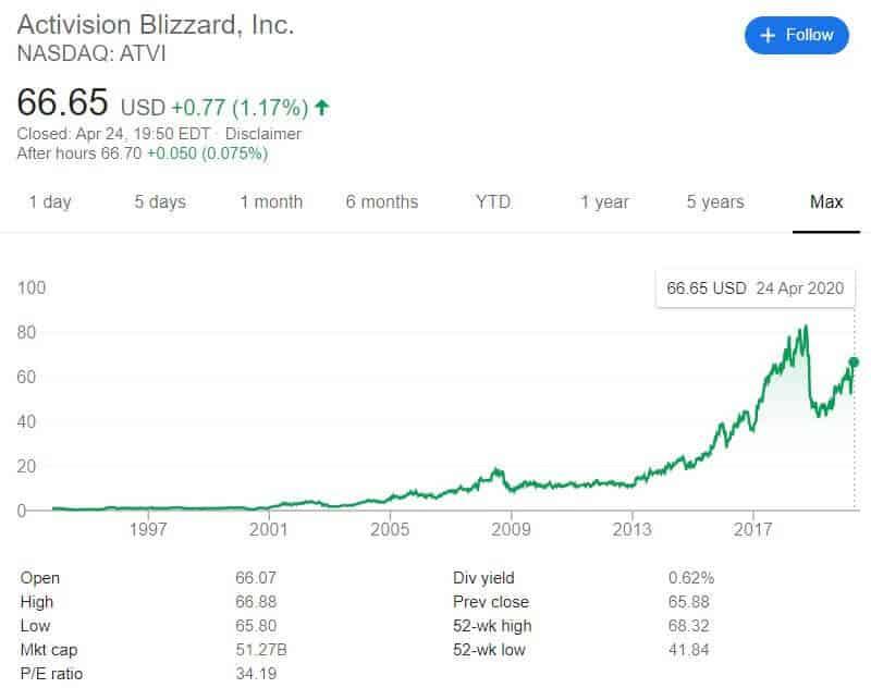 Activision Stock price Performance on eToro