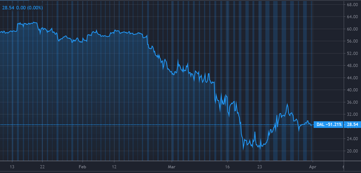 United Airlines stock slumps...