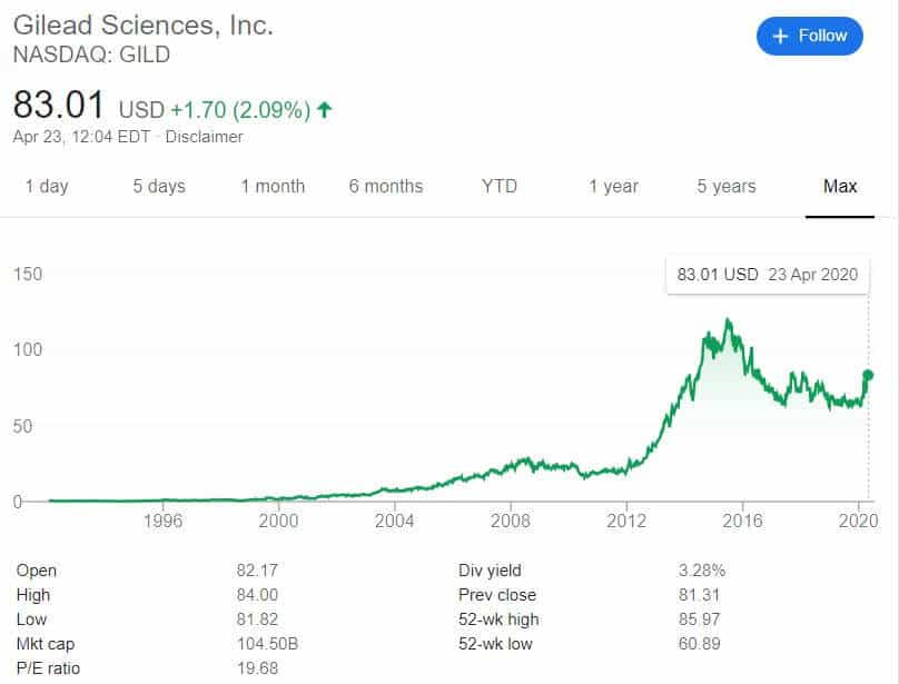 Gilead Stock price historical trend