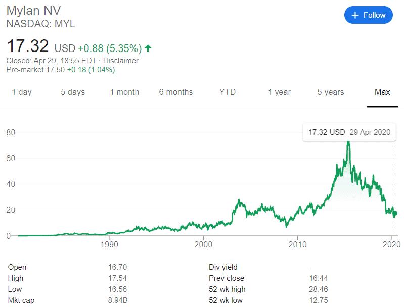 Mylan Stock Performance