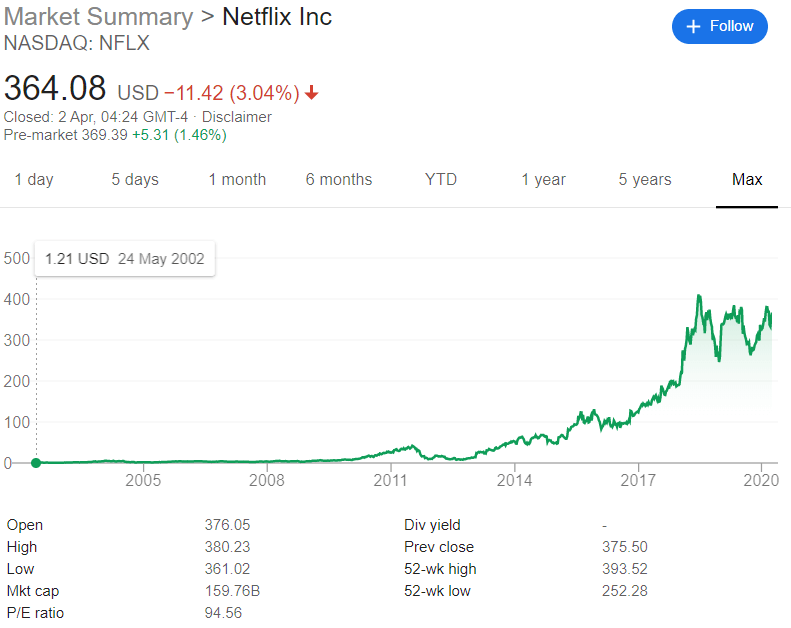 How to Buy Netflix Stock - Netflix share price trend | Learnbonds