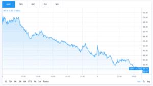 MAR stock chart