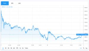 plus500 stock chart