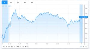 M stock chart