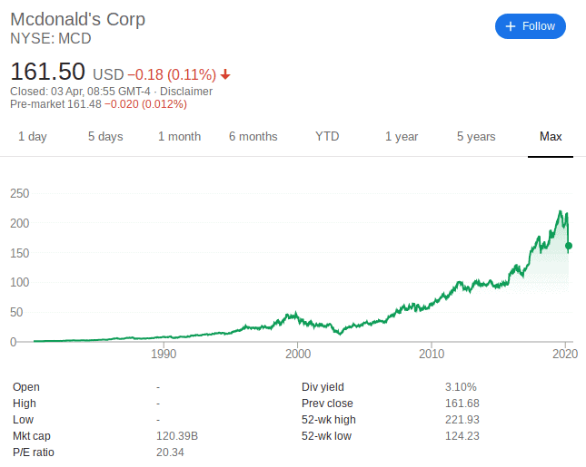 How to Buy McDonald's on eToro - McDonald's share performance | Learnbonds