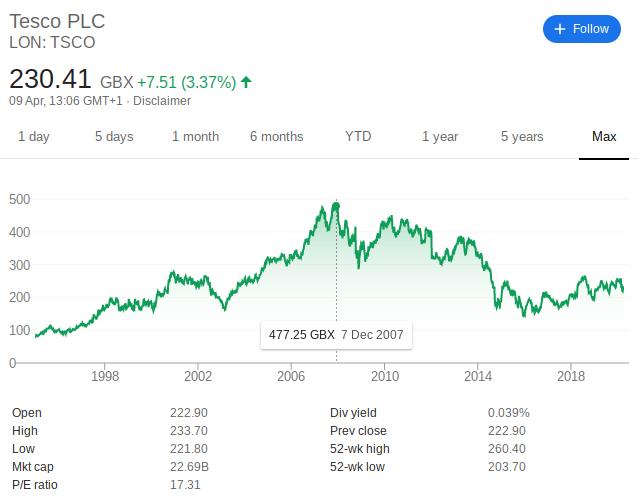 How to Buy Tesco stock - TESCO share's historical performance | Learnbonds