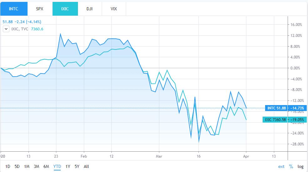Intel stock lifts on...
