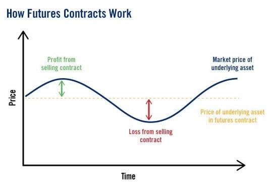 commercio bitcoin futures mediatore