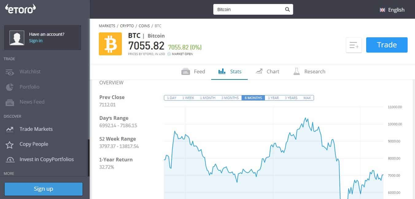 Bitcoin Stats page on eToro - Learnbonds