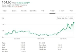 Zoom's historical share price | Learnbonds