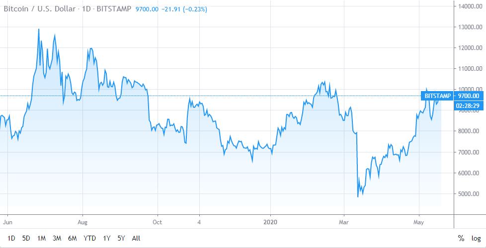 Bitcoin / U.S. DOLLAR Chart