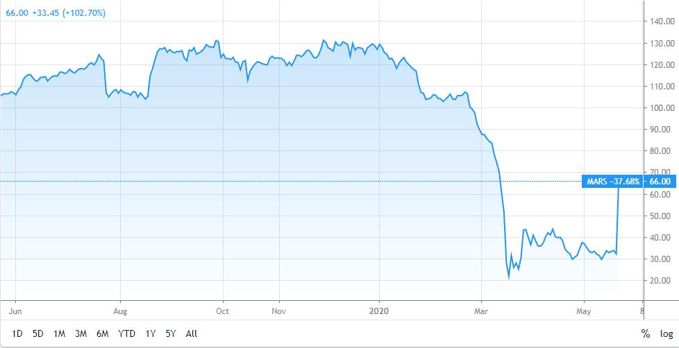 Marston's unlockdown share price