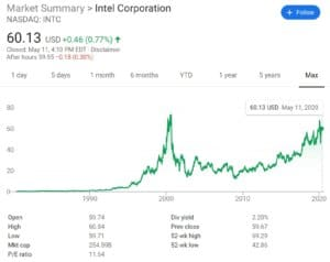 Chart of Intel's stock price for the past 35 years.