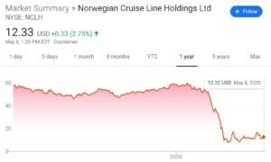 Price history for the Norwegian Cruise Line Stock | Learnbonds