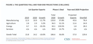 CSIS us china trade deal