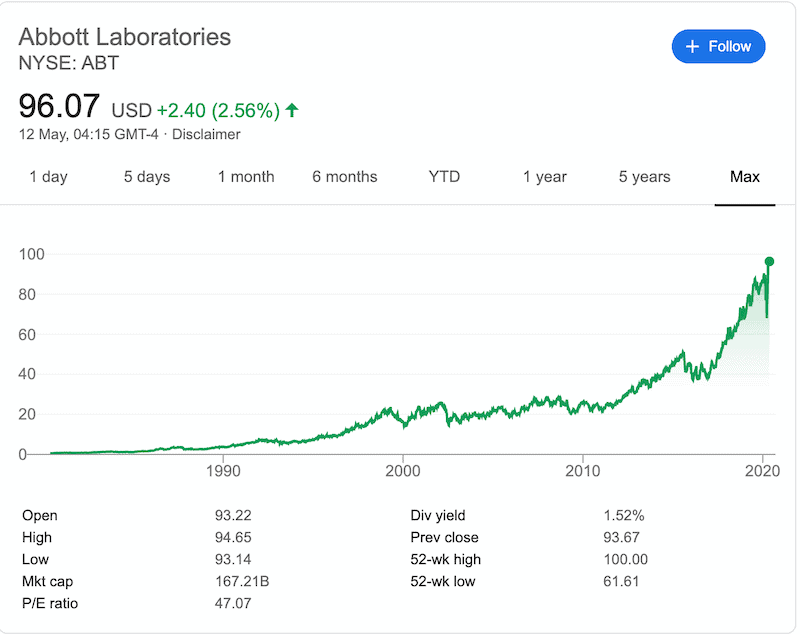 Abbot labs historical share performance | Learnbonds