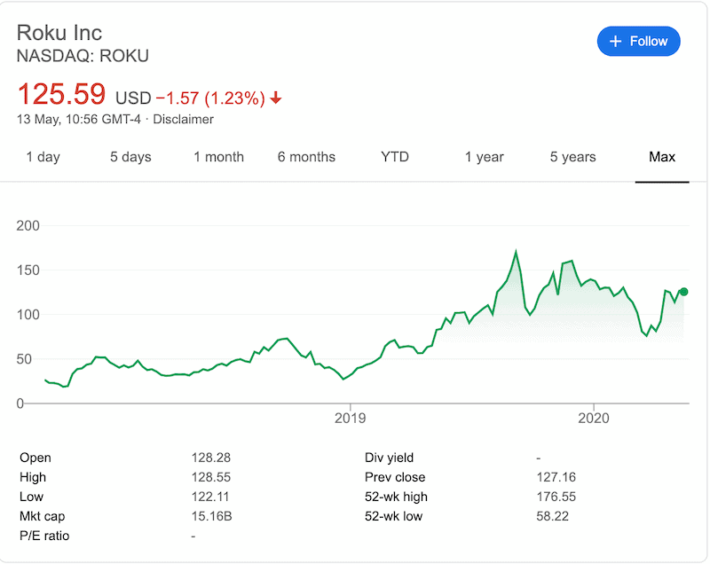 Historical price performance of the Roku stock from 2019 to date