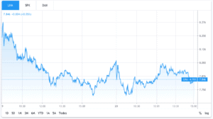 LHA stock chart