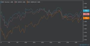 stock markets 1 day chart