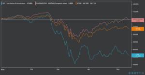 LYV stock chart ytd