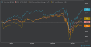 HD stock chart ytd