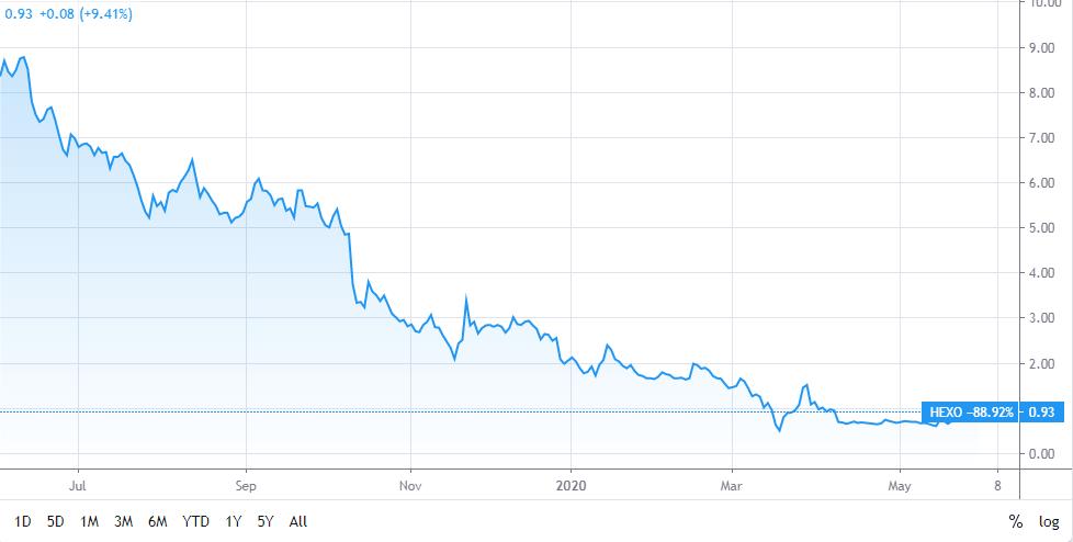 Hexo shares price