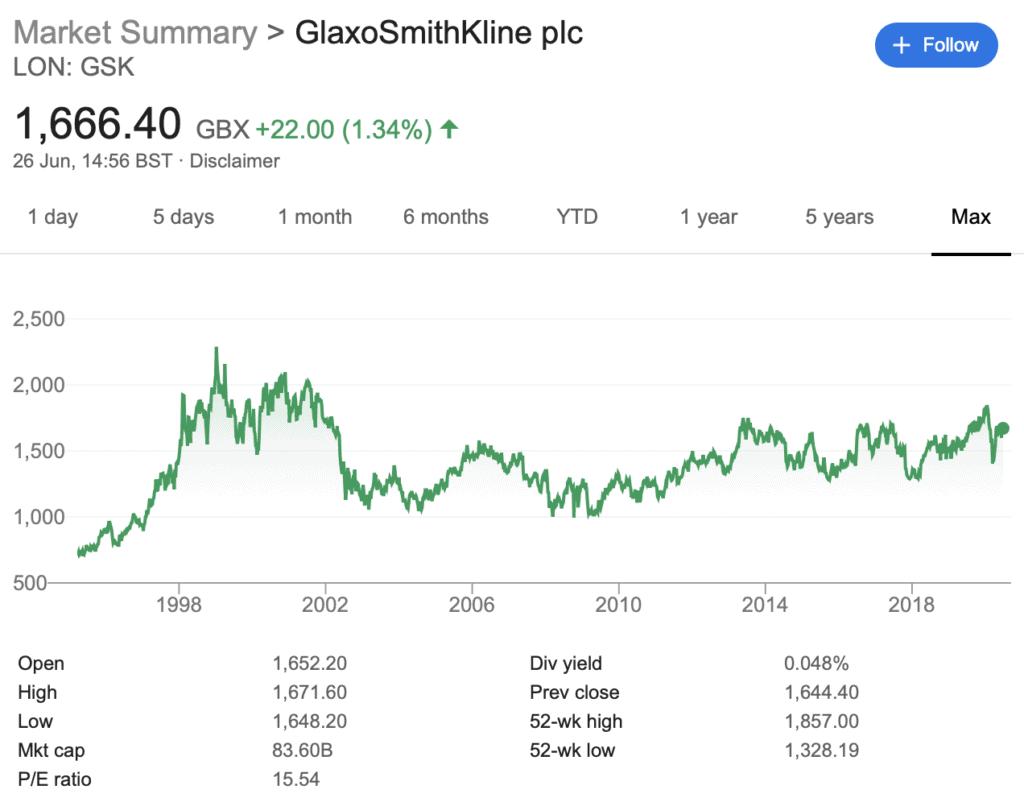 GlaxoSmithKline stock