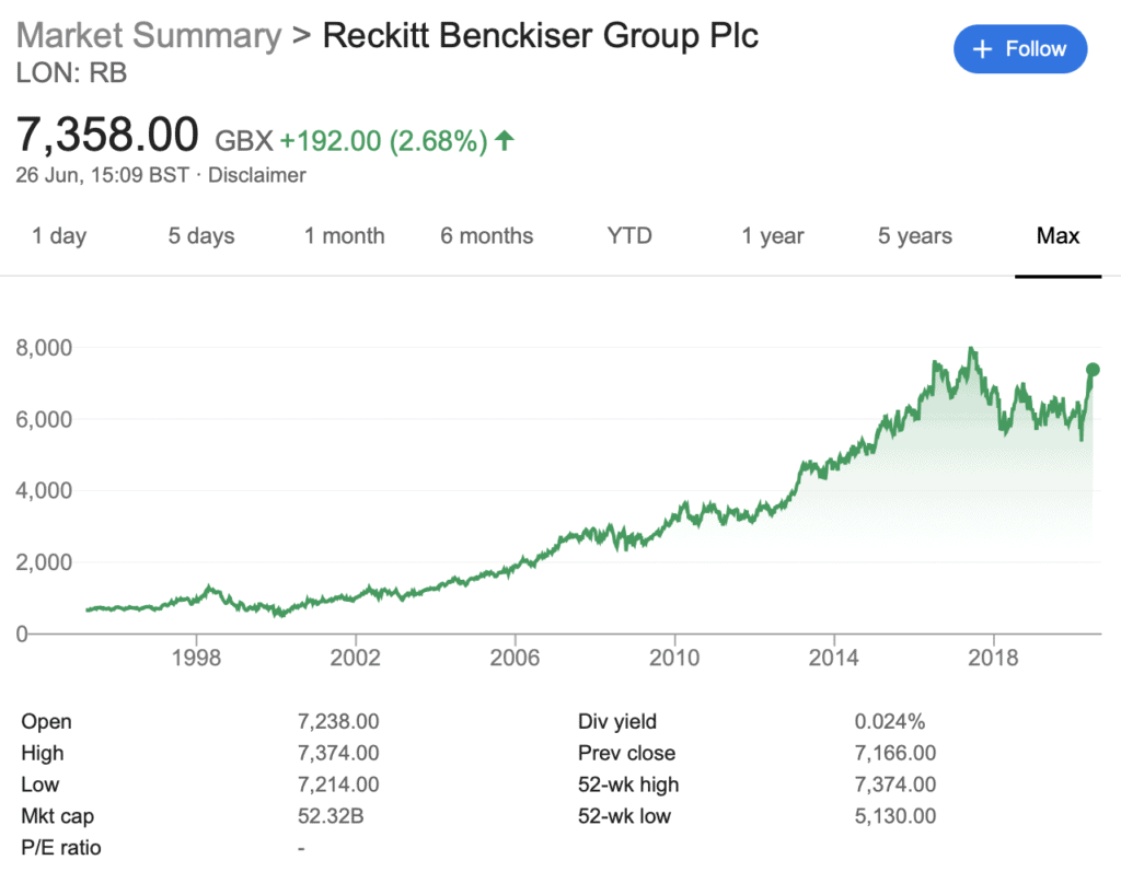Reckitt Benckiser stock