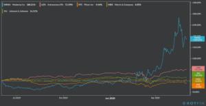 Moderna performance stock chart ytd 2020