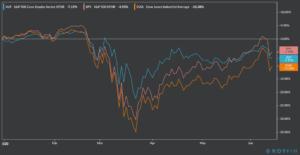 consumer staples ETF YTD performance
