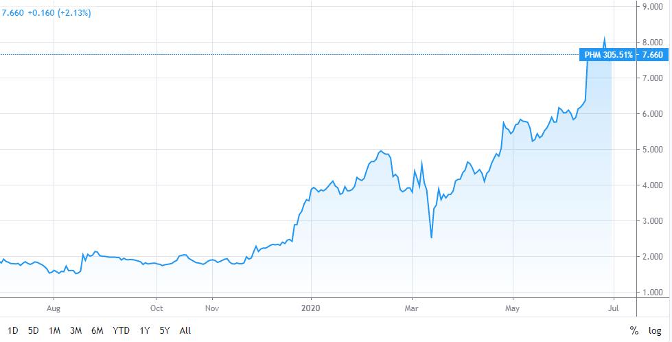 Pharma Mar stock chart