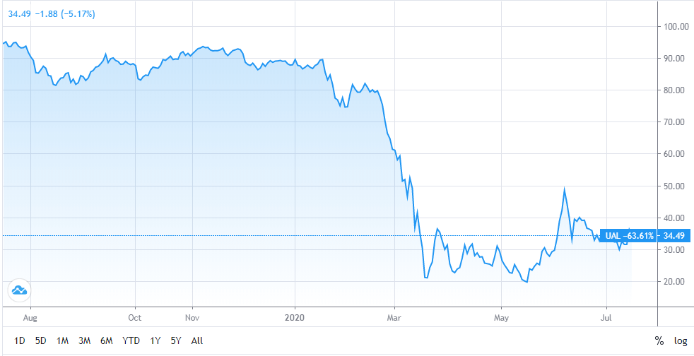 United Airlines (UAL) Stock