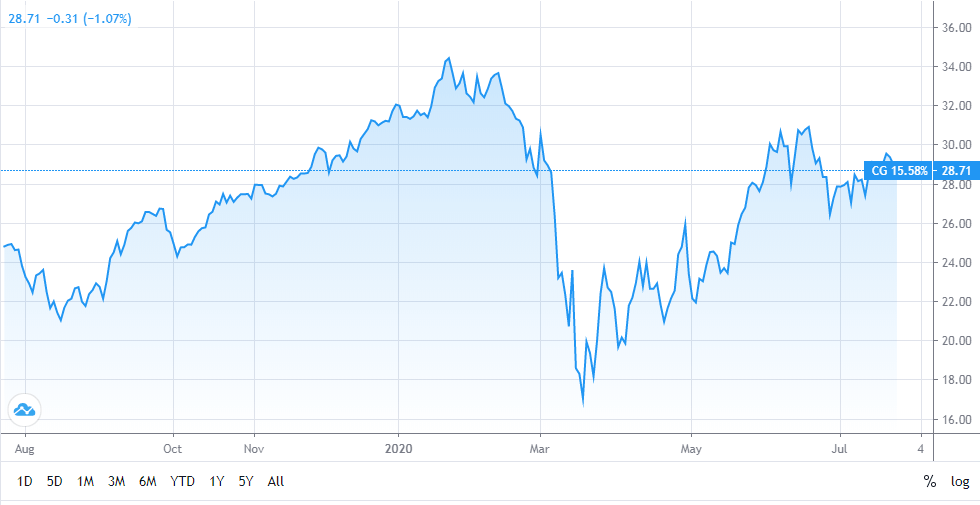 Carlyle Group Stock
