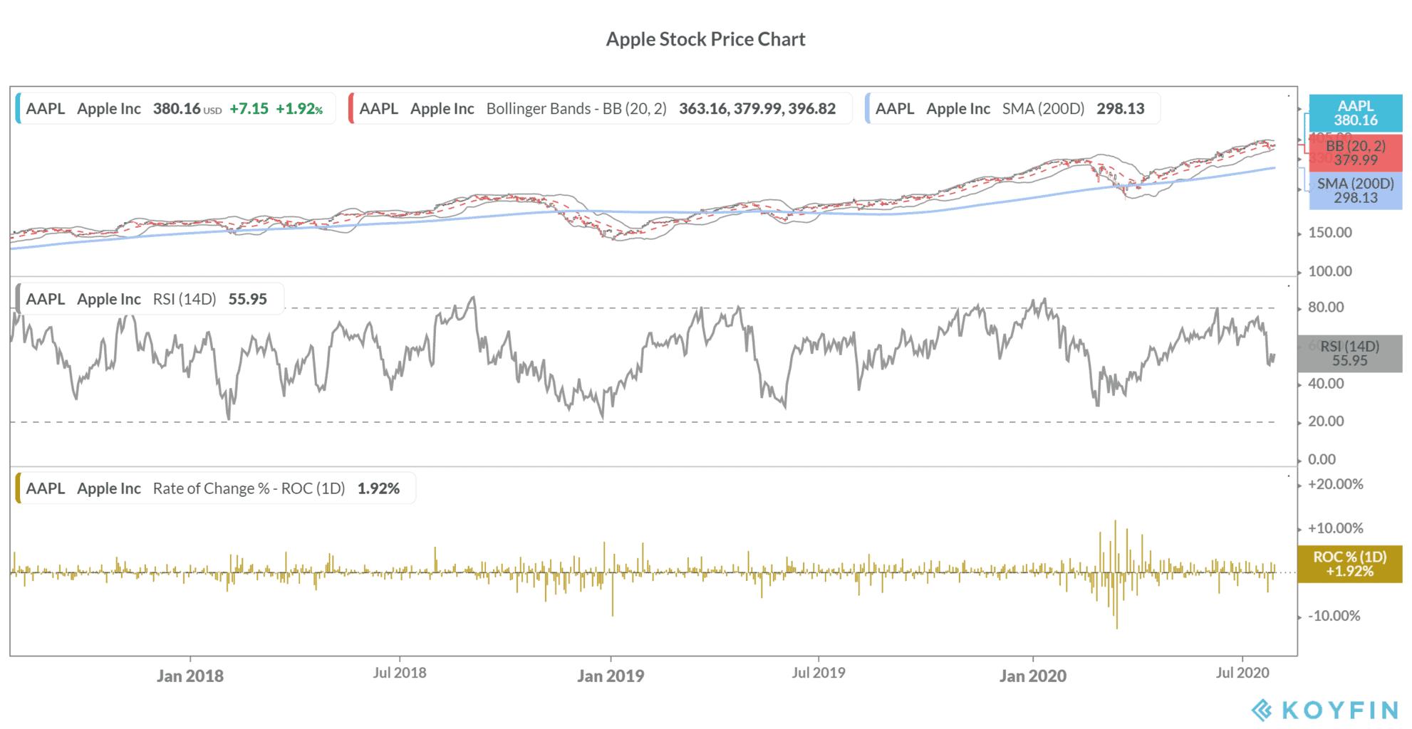 Apple stock price