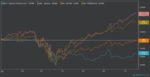 brk & aapl performance ytd