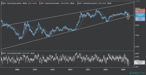 US dollar index trend lines