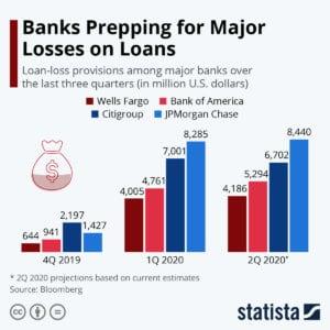 market update bank loan loss provisions q2 2020