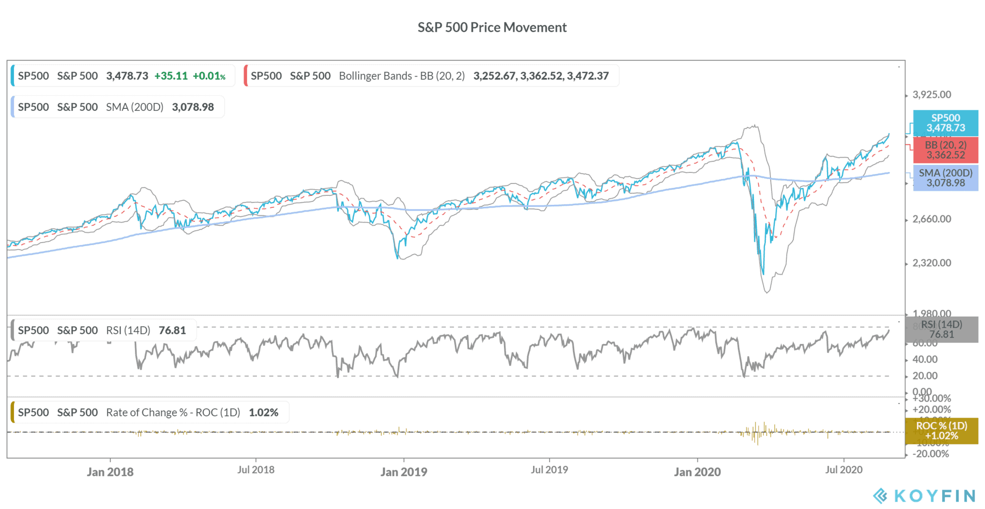 S&P 500 record highs