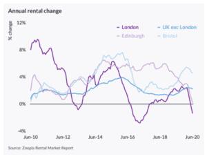 london rents affordability