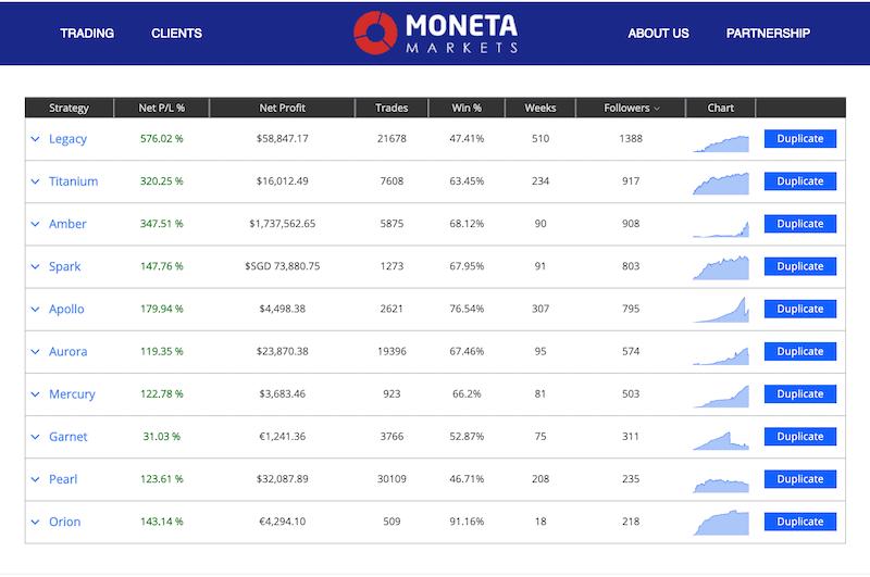 Moneta Markets DupliTrade
