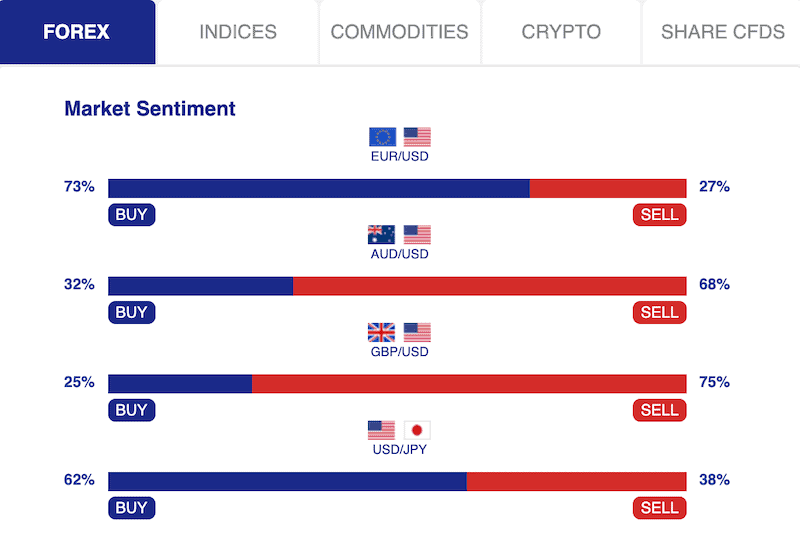 Moneta Markets - Market Sentiment Tool