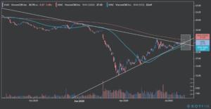 viacomcbs stock chart