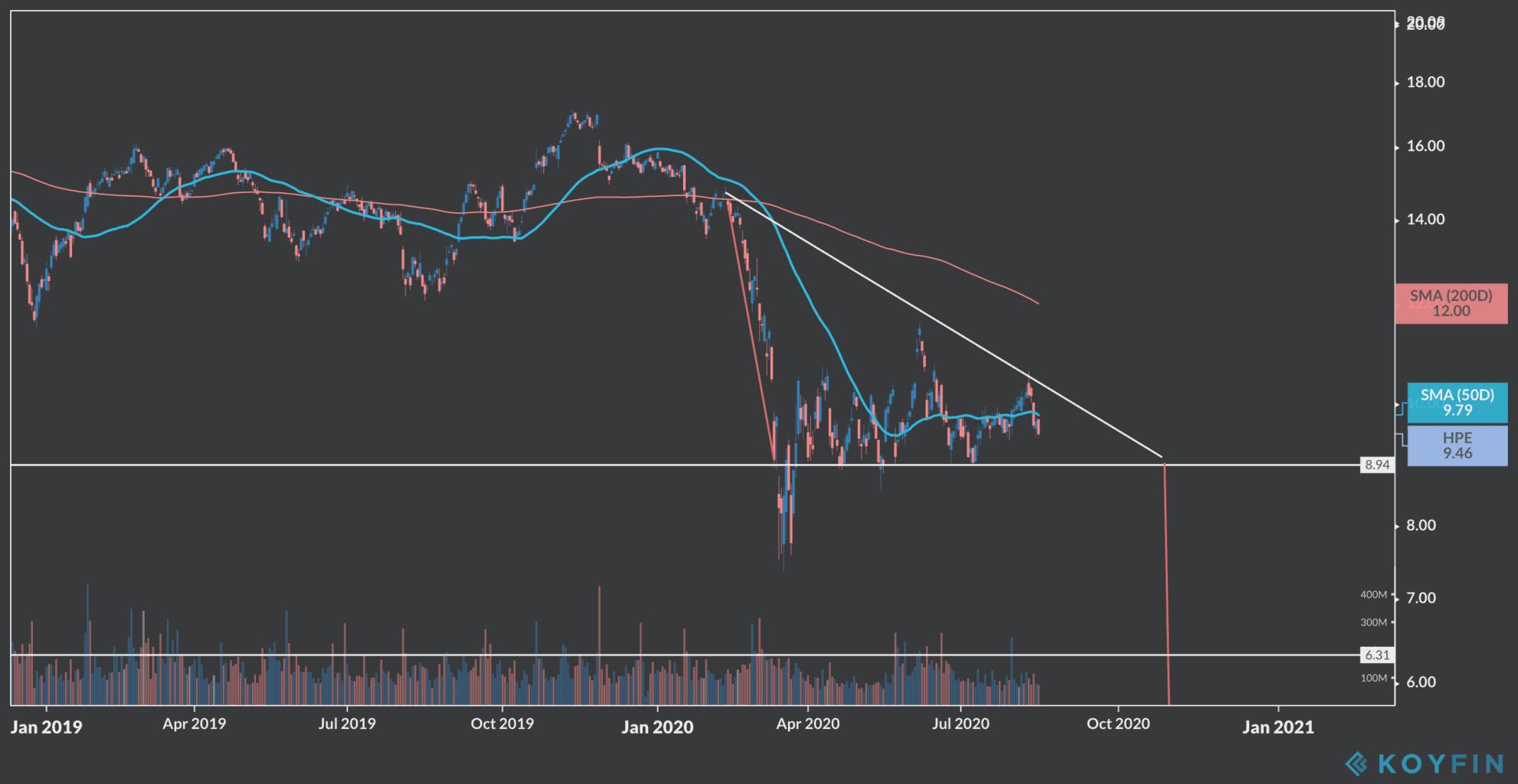 HP price chart
