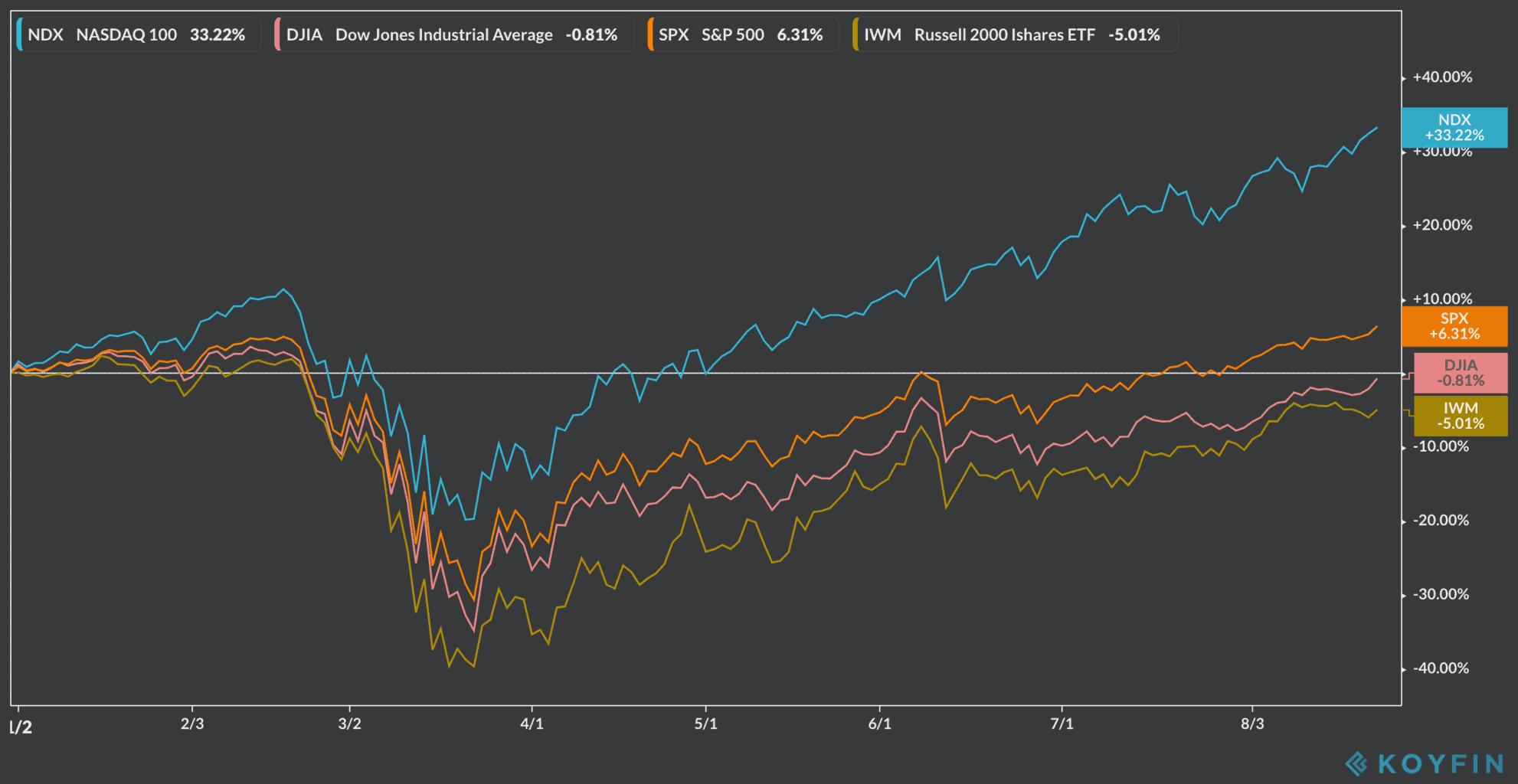 tech stocks vs others
