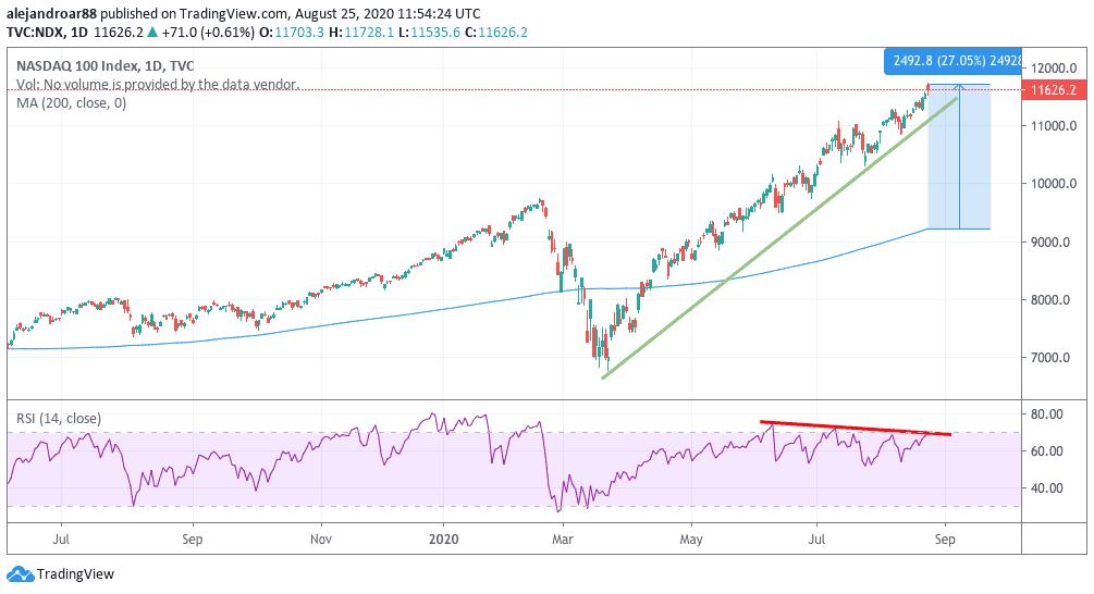 tech stocks nasdaq 100