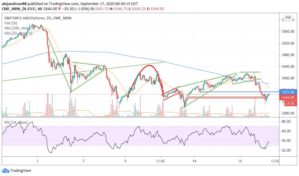 S&P500 us stock futures