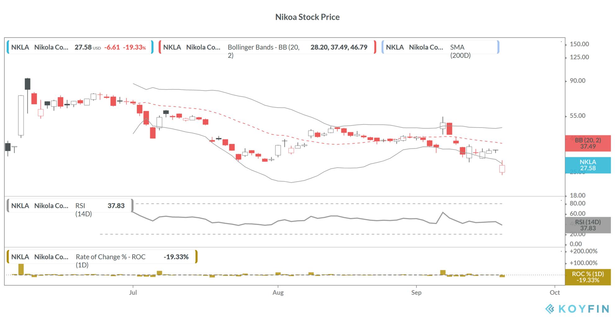 Nikola share price