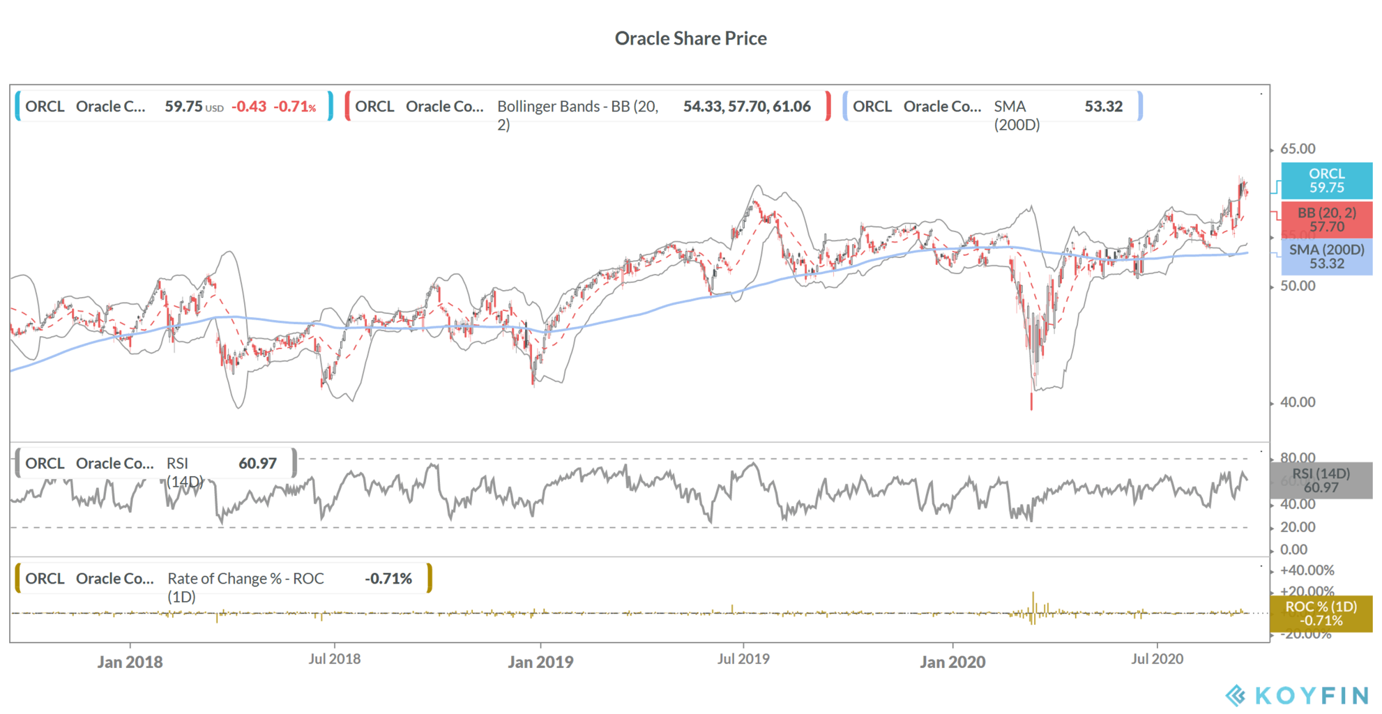 Oracle share price