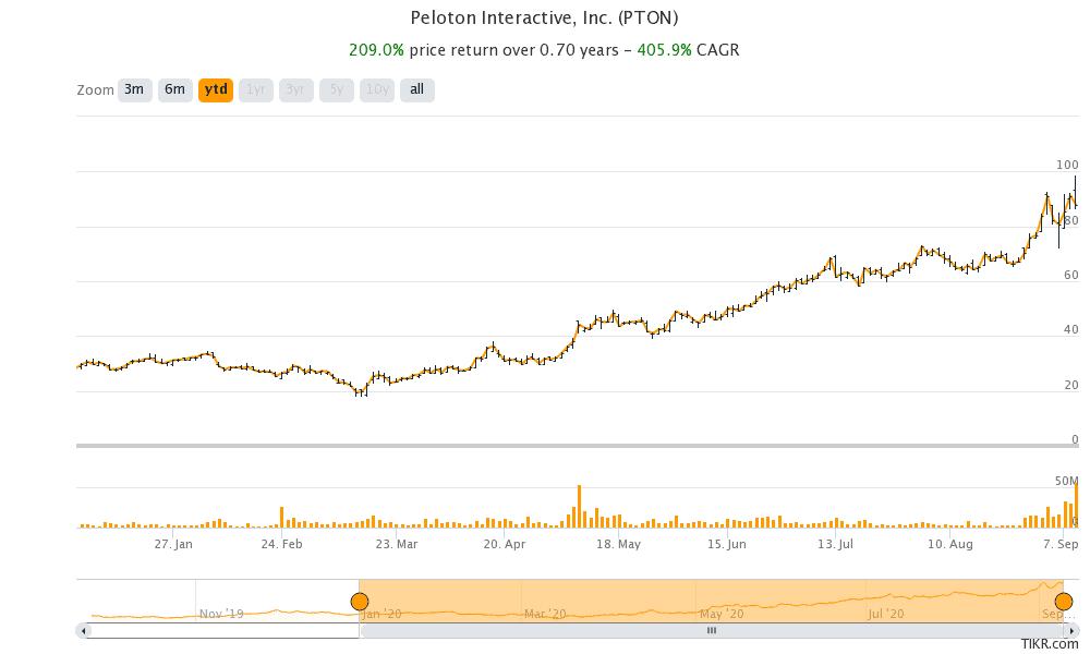 Peloton share price