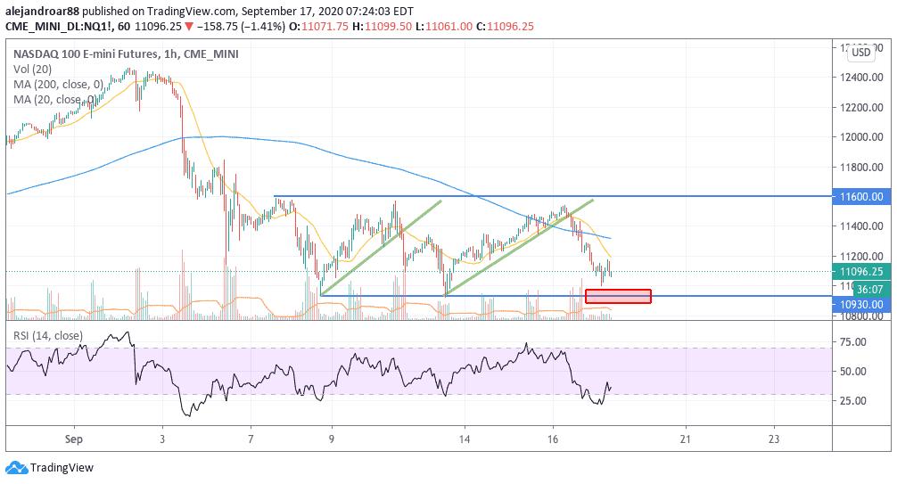 nasdaq 100 us stock futures